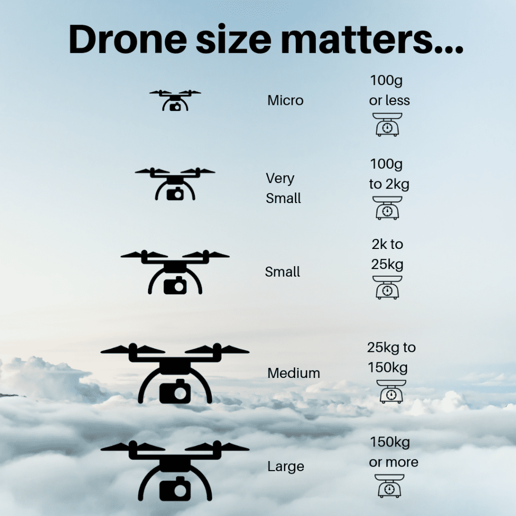 The size of your drone affects where and when it can lawfully be flown in Australia.